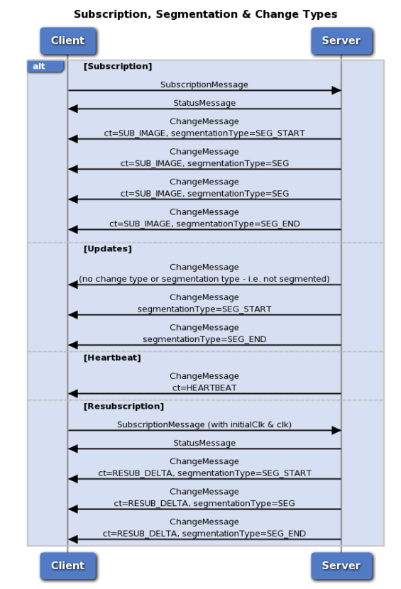 Exchange Stream API - Betfair Exchange API - Betfair